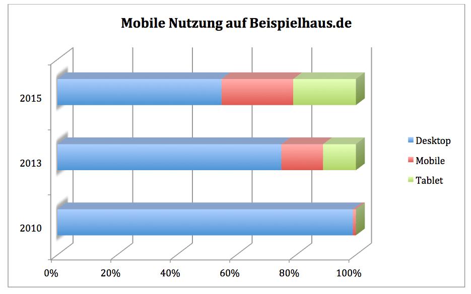 Wie mobiltauglich sind die Webseiten der dt. Fertighaushersteller?